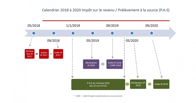 Impots 2020 Calendrier.Calendrier Du Prelevement A La Source Cabinet Coniac